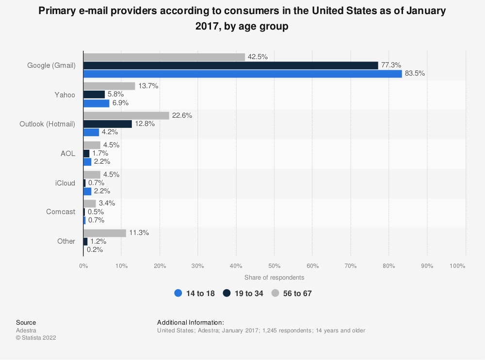 Statistic: Primary e-mail providers according to consumers in the United States as of January 2017, by age group | Statista