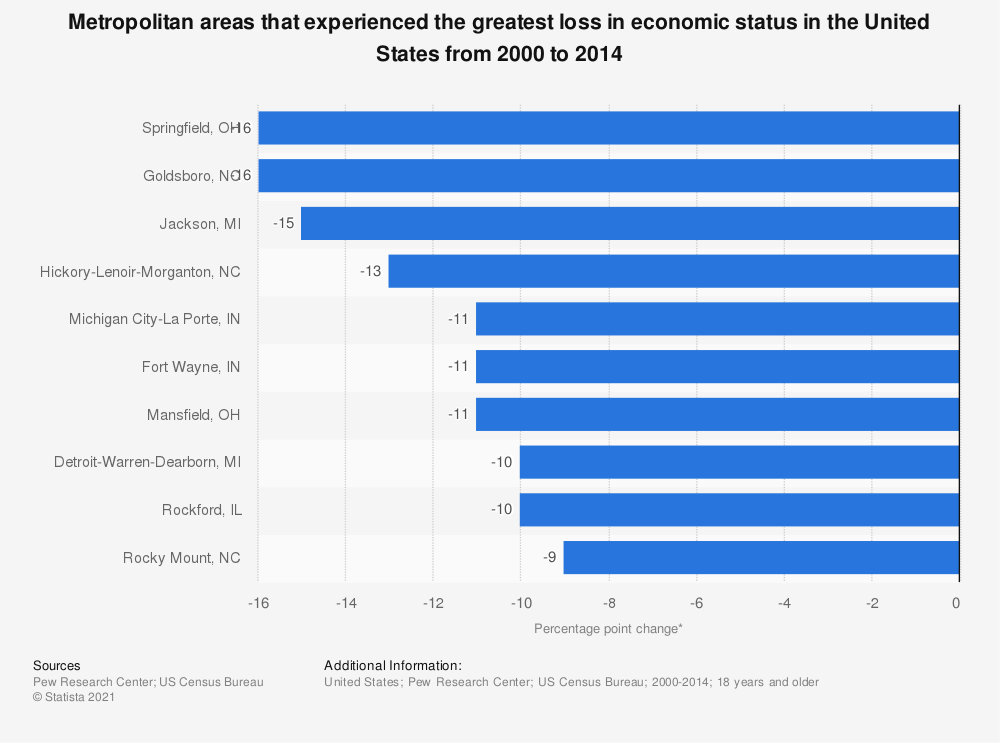 Statistic: Metropolitan areas that experienced the greatest loss in economic status in the United States from 2000 to 2014 | Statista