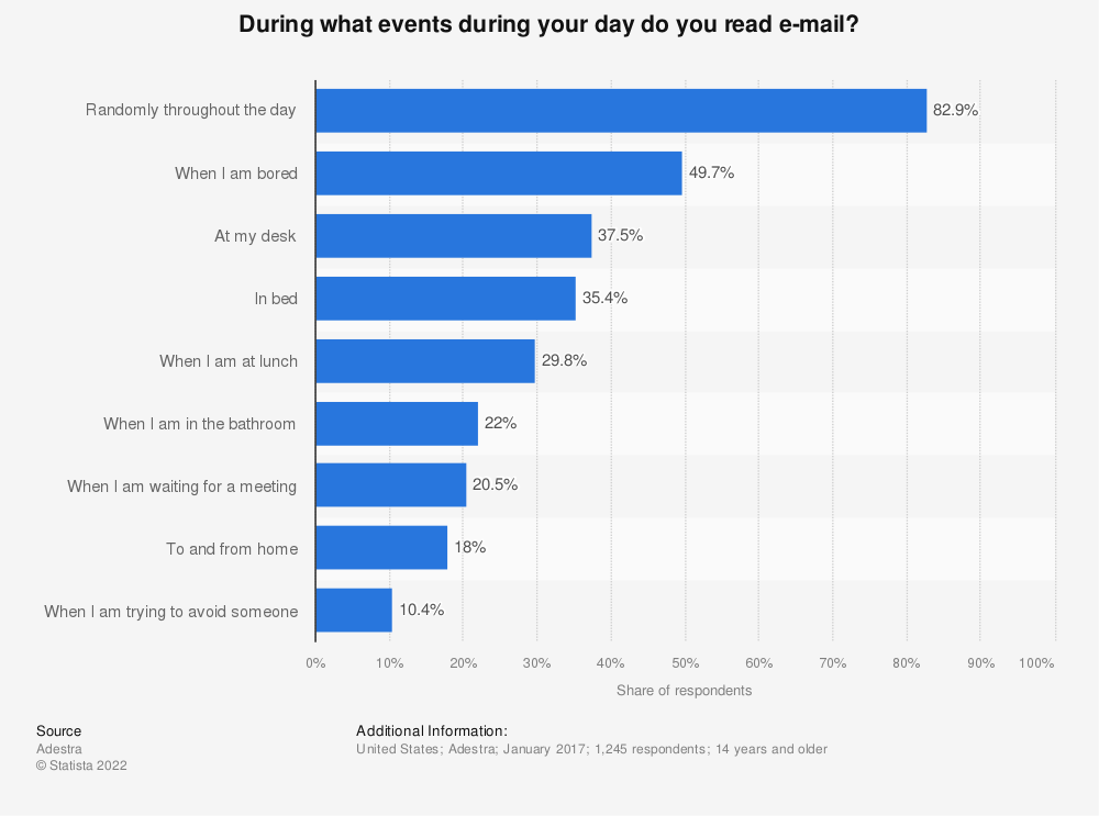 Statistic: During what events during your day do you read e-mail? | Statista