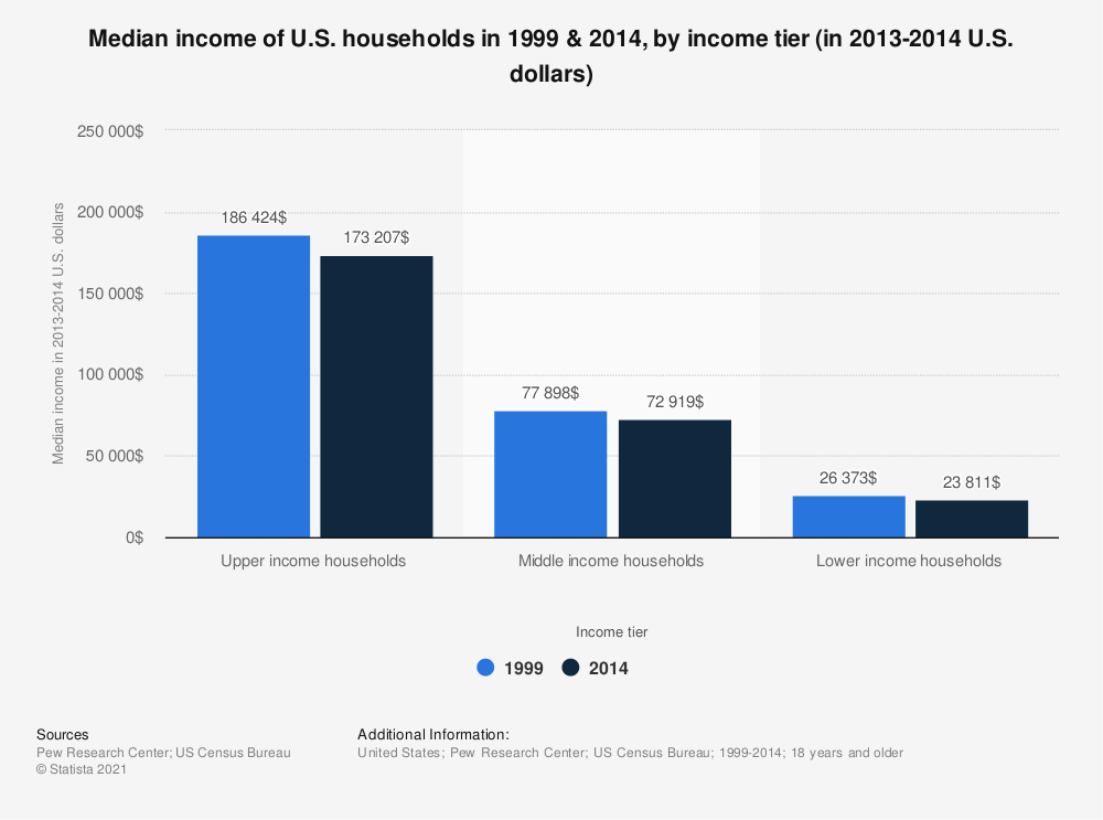 Statistic: Median income of U.S. households in 1999 & 2014, by income tier (in 2013-2014 U.S. dollars) | Statista