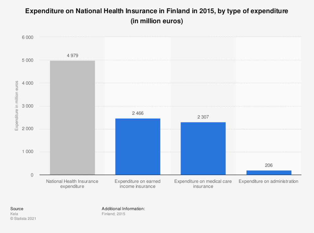 Statistic: Expenditure on National Health Insurance in Finland in 2015, by type of expenditure (in million euros) | Statista
