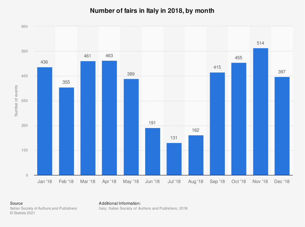 Statistic: Number of fairs in Italy in 2018, by month | Statista