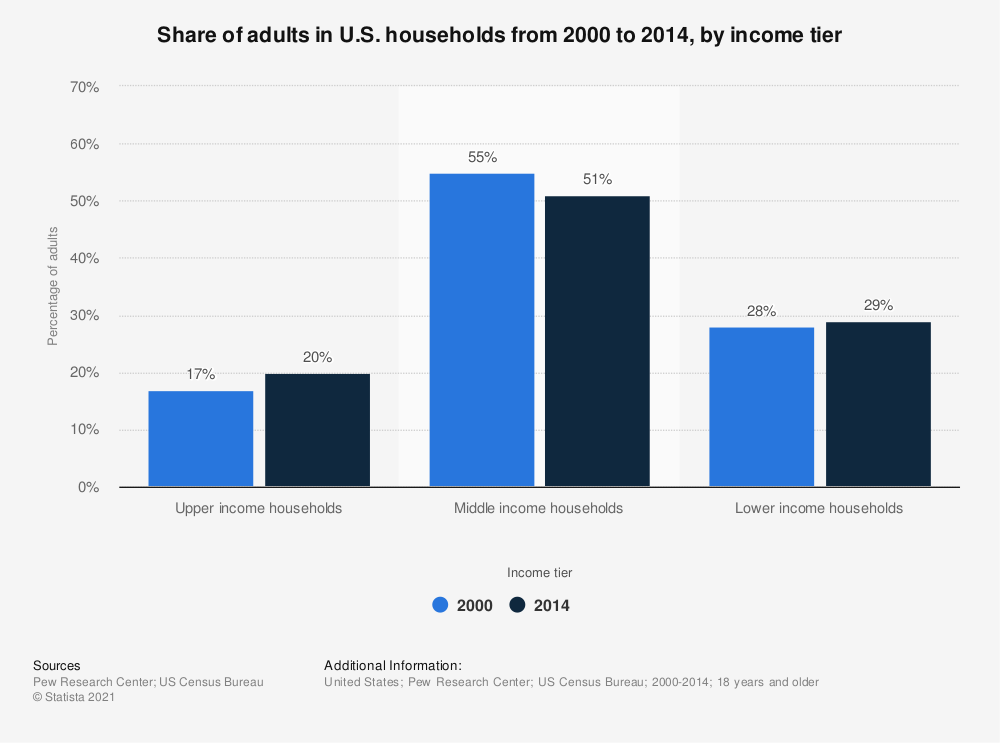 Statistic: Share of adults in U.S. households from 2000 to 2014, by income tier | Statista