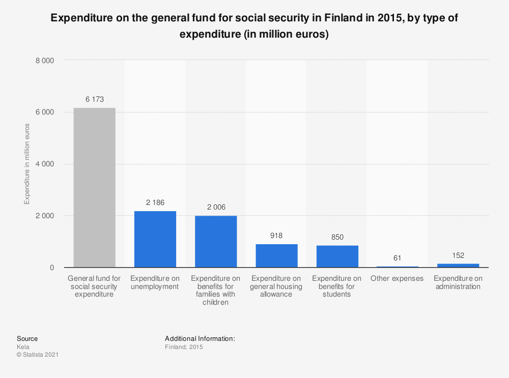 Statistic: Expenditure on the general fund for social security in Finland in 2015, by type of expenditure (in million euros) | Statista