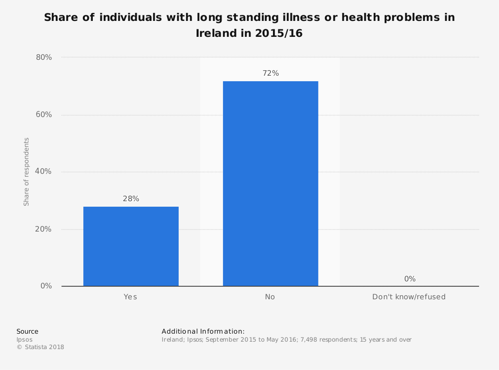 Statistic: Share of individuals with long standing illness or health problems in Ireland in 2015/16 | Statista