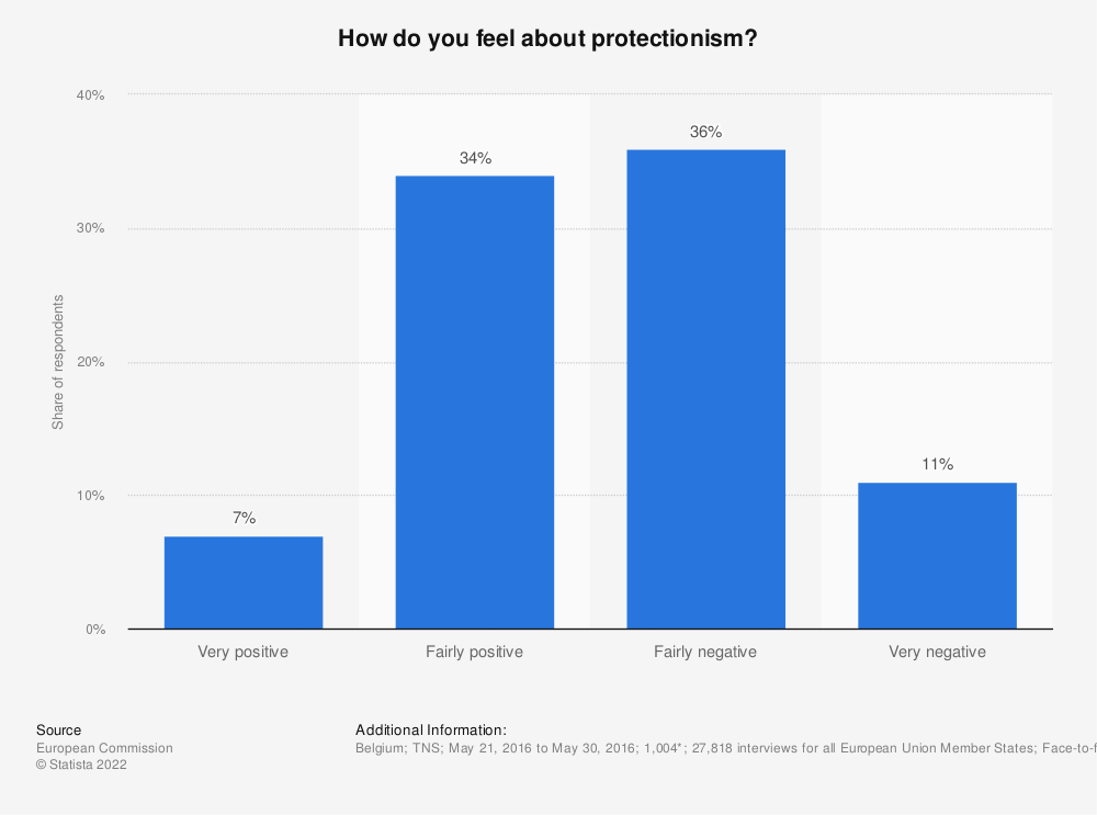 Statistic: How do you feel about protectionism? | Statista