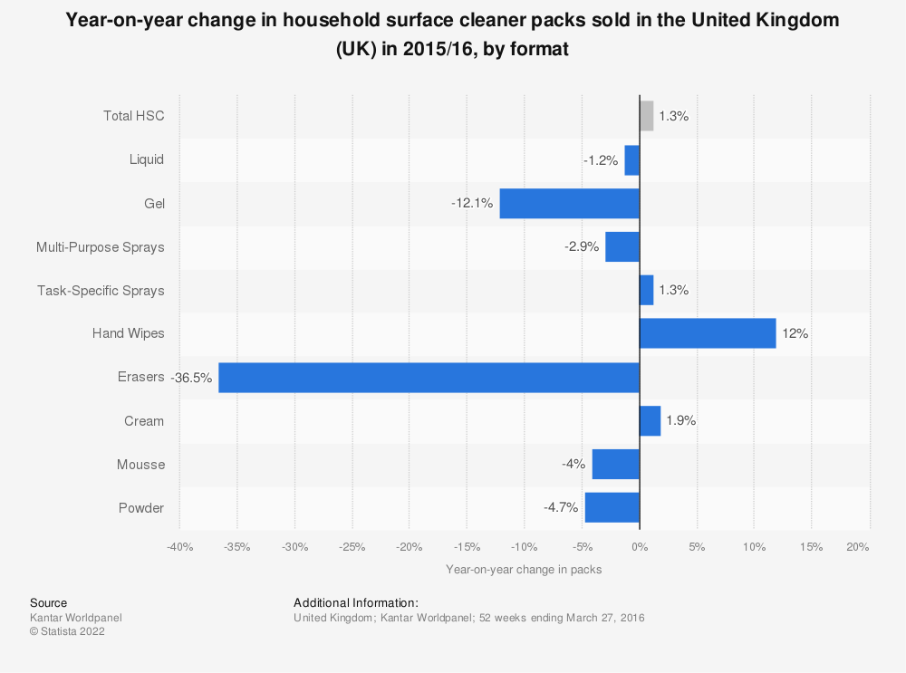 Statistic: Year-on-year change in household surface cleaner packs sold in the United Kingdom (UK) in 2015/16, by format | Statista