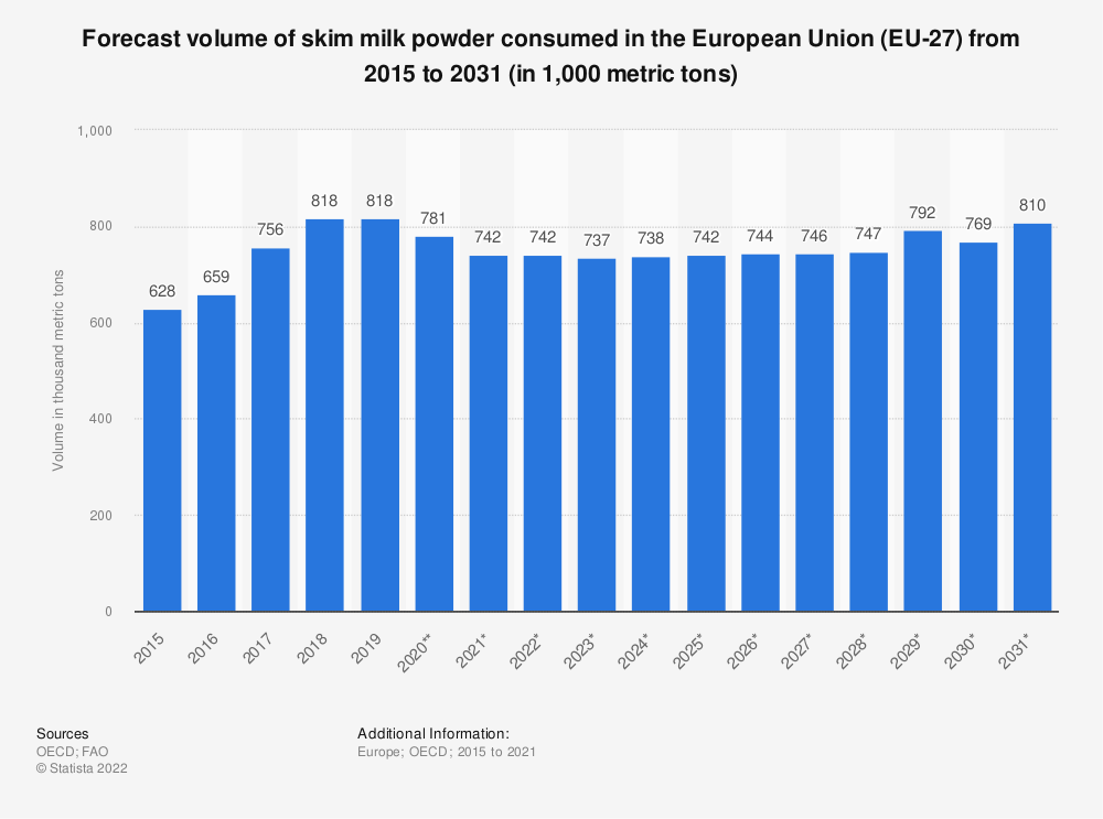 Statistic: Forecast volume of skim milk powder consumed in the European Union (EU 28) from 2015 to 2027* (in 1,000 tonnes)  | Statista