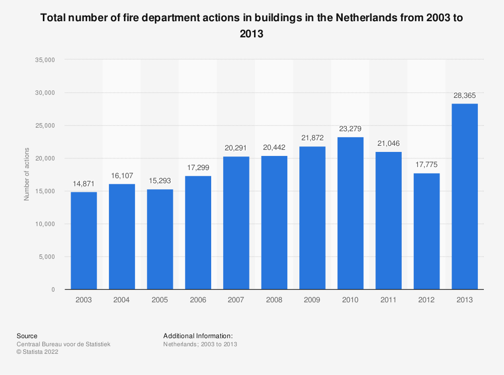 Statistic: Total number of fire department actions in buildings in the Netherlands from 2003 to 2013 | Statista