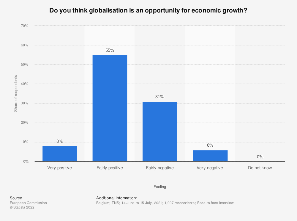 Statistic: How do you feel about globalization? | Statista