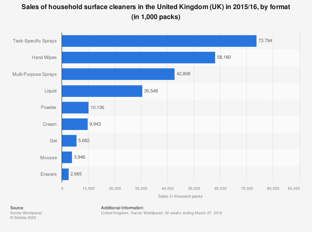 Statistic: Sales of household surface cleaners in the United Kingdom (UK) in 2015/16, by format (in 1,000 packs) | Statista