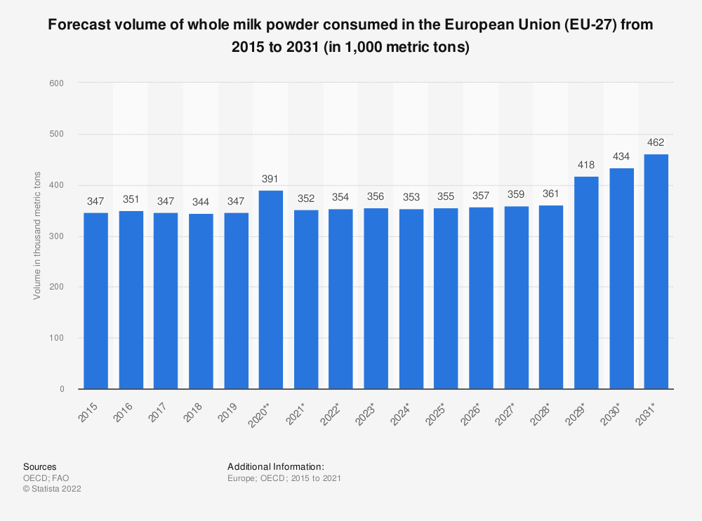 Statistic: Forecast volume of whole milk powder consumed in the European Union (EU 28) from 2015 to 2029* (in 1,000 tons) | Statista