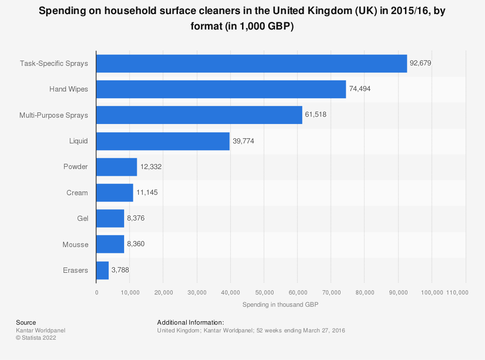 Statistic: Spending on household surface cleaners in the United Kingdom (UK) in 2015/16, by format (in 1,000 GBP) | Statista