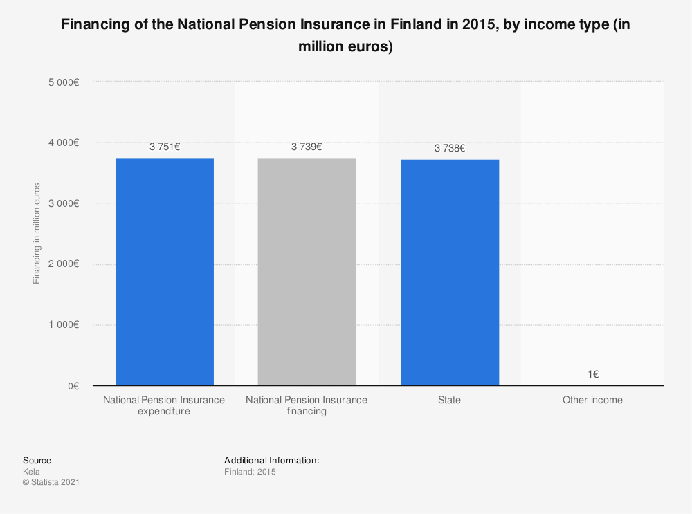 Statistic: Financing of the National Pension Insurance in Finland in 2015, by income type (in million euros) | Statista