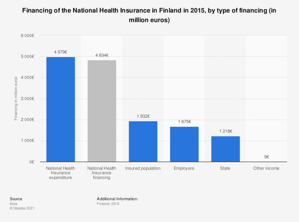 Statistic: Financing of the National Health Insurance in Finland in 2015, by type of financing (in million euros)   Statista