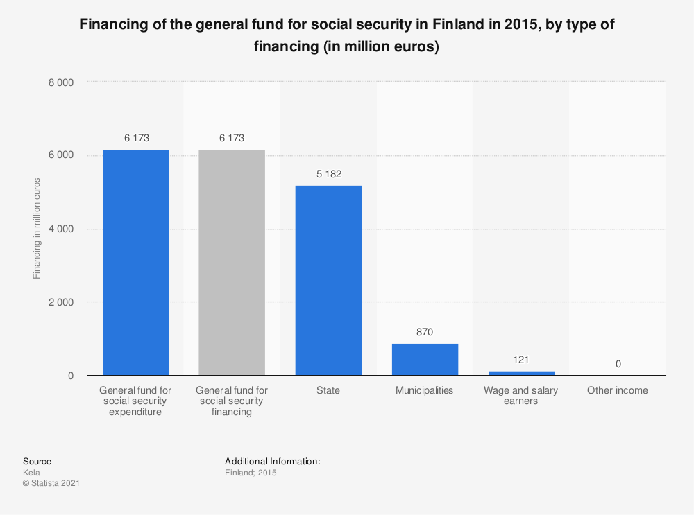 Statistic: Financing of the general fund for social security in Finland in 2015, by type of financing (in million euros) | Statista