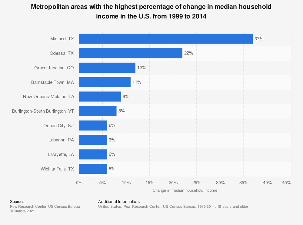 Statistic: Metropolitan areas with the highest percentage of change in median household income in the U.S. from 1999 to 2014 | Statista