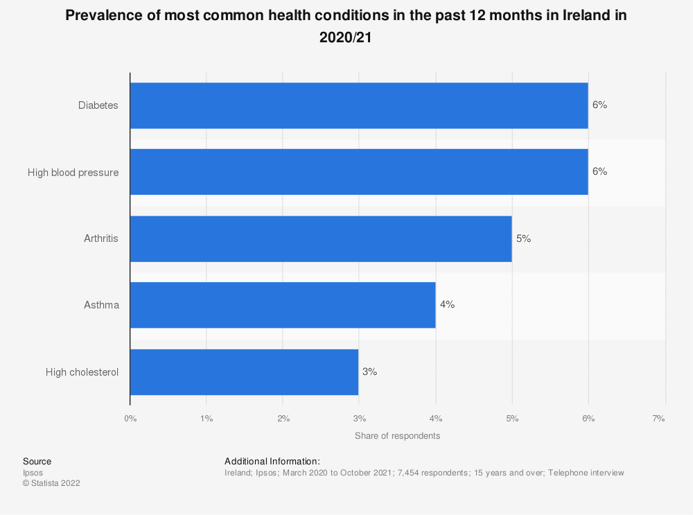 Statistic: Prevalence of leading health conditions in the past 12 months in Ireland in 2017/18 | Statista