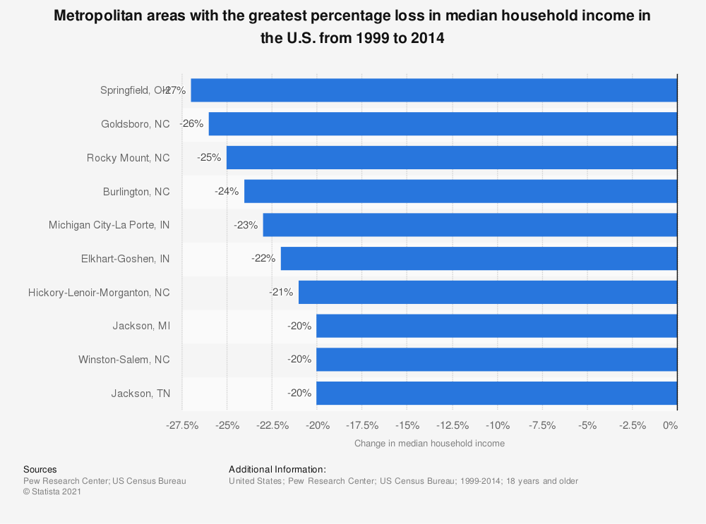 Statistic: Metropolitan areas with the greatest percentage loss in median household income in the U.S. from 1999 to 2014 | Statista