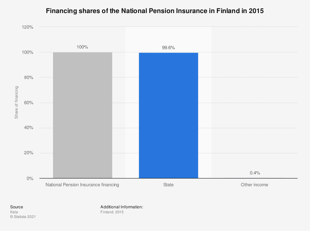 Statistic: Financing shares of the National Pension Insurance in Finland in 2015 | Statista