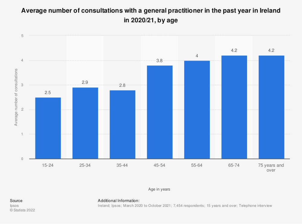 Statistic: Average number of consultations with a general practitioner in the past year in Ireland in 2018/19, by age | Statista