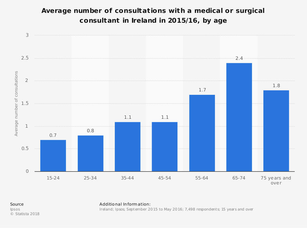 Statistic: Average number of consultations with a medical or surgical consultant in Ireland in 2015/16, by age | Statista