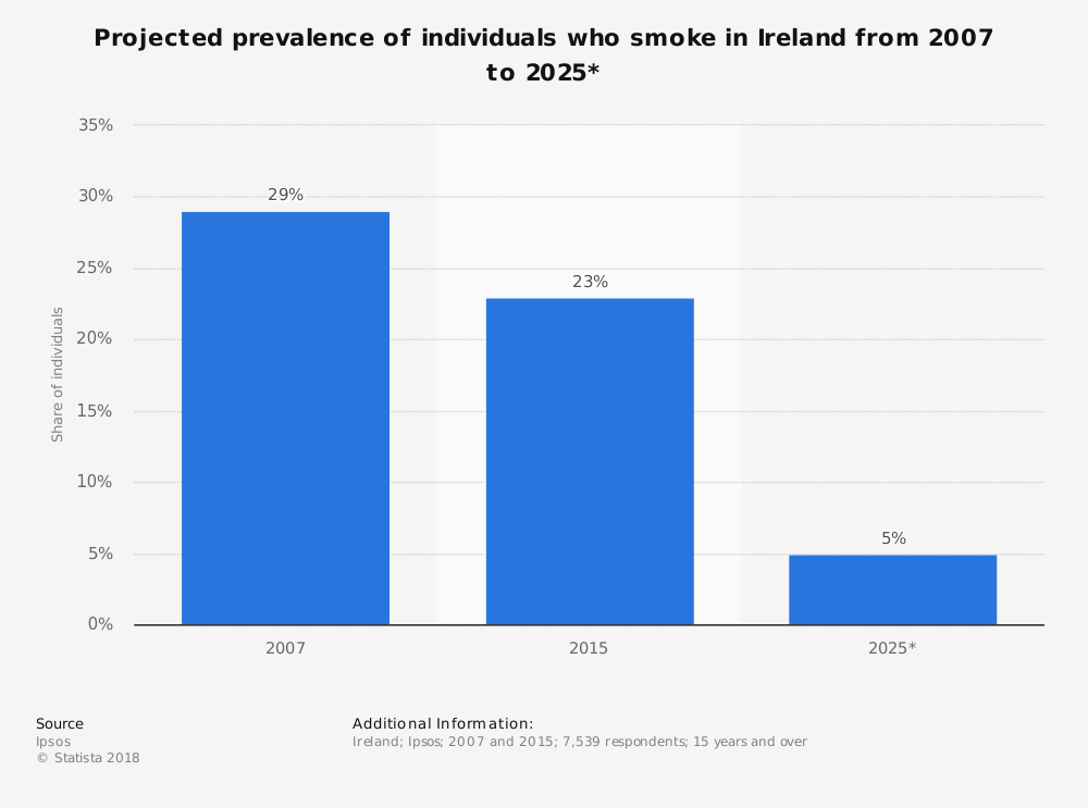 Statistic: Projected prevalence of individuals who smoke in Ireland from 2007 to 2025* | Statista