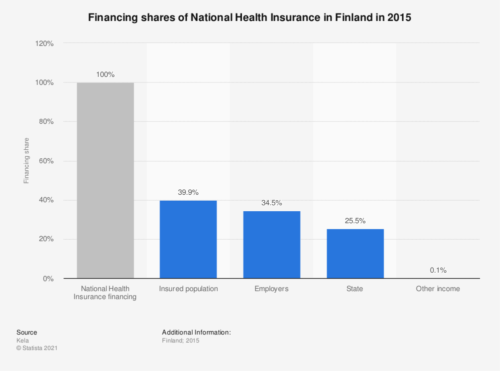 Statistic: Financing shares of National Health Insurance in Finland in 2015 | Statista