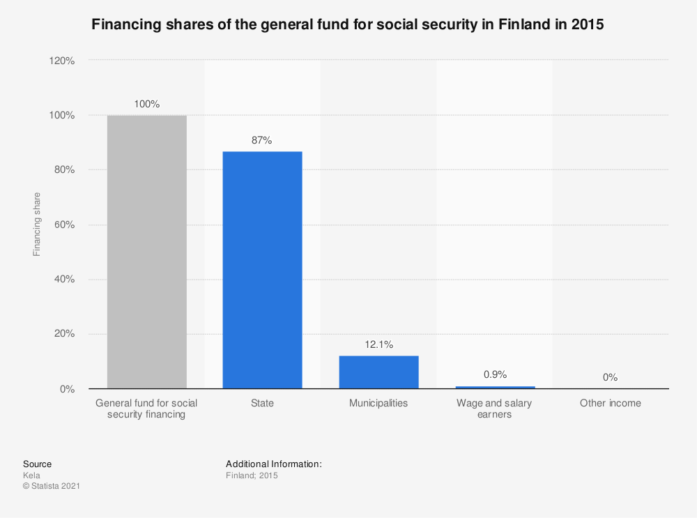 Statistic: Financing shares of the general fund for social security in Finland in 2015 | Statista