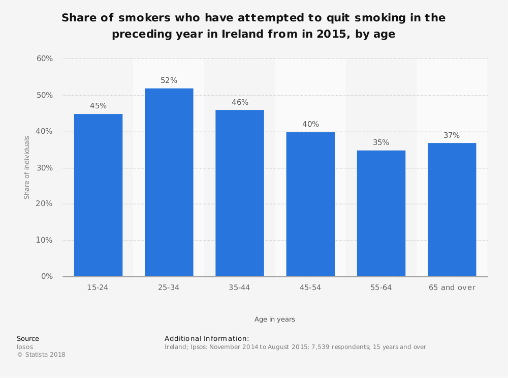 Statistic: Share of smokers who have attempted to quit smoking in the preceding year in Ireland from in 2015, by age | Statista