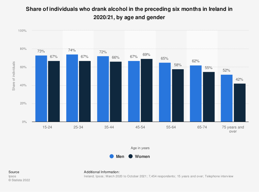 Statistic: Share of individuals who drank alcohol in the preceding year in Ireland in 2017/18, by age | Statista
