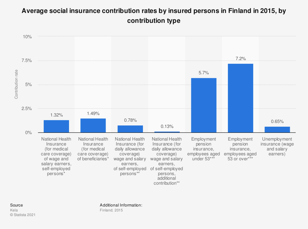Statistic: Average social insurance contribution rates by insured persons in Finland in 2015, by contribution type | Statista