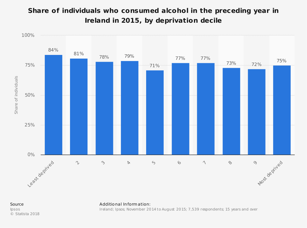 Statistic: Share of individuals who consumed alcohol in the preceding year in Ireland in 2015, by deprivation decile | Statista