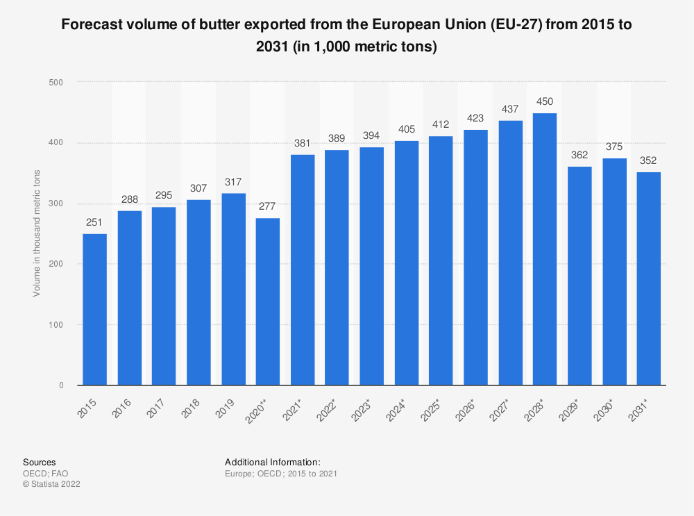 Statistic: Forecast volume of butter exported from the European Union (EU 27) from 2015 to 2028*  (in 1,000 tonnes) | Statista