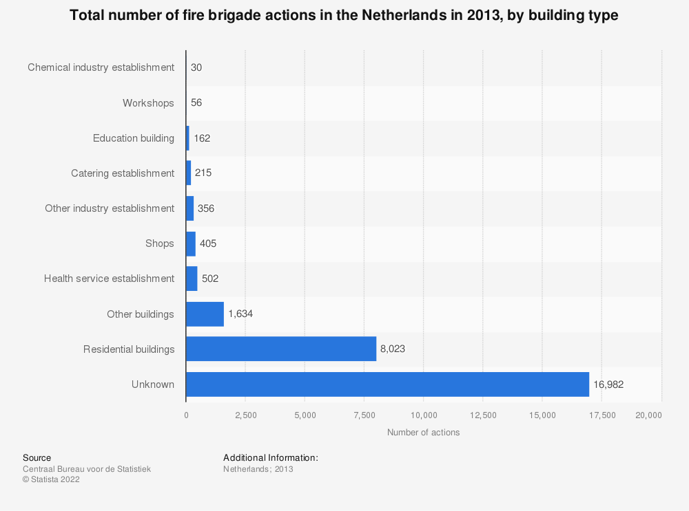 Statistic: Total number of fire brigade actions in the Netherlands in 2013, by building type | Statista