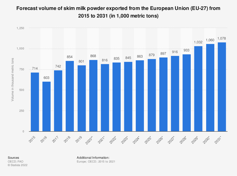 Statistic: Forecast volume of skim milk powder exported from the European Union (EU 27) from 2015 to 2028*  (in 1,000 tonnes) | Statista