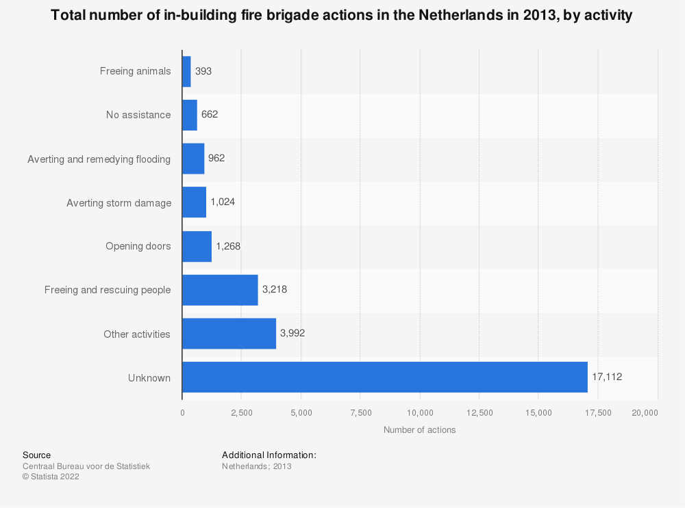 Statistic: Total number of in-building fire brigade actions in the Netherlands in 2013, by activity | Statista