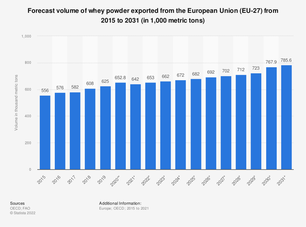 Statistic: Forecast volume of whey powder exported from the European Union (EU 27) from 2015 to 2028*  (in 1,000 tonnes) | Statista