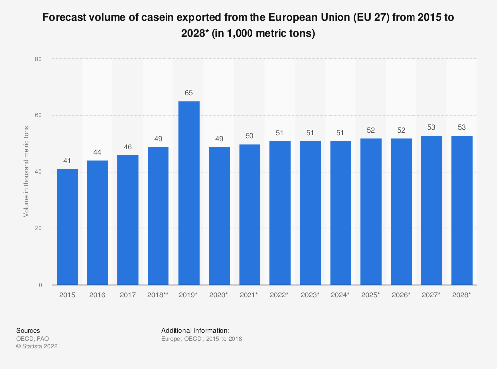 Statistic: Forecast volume of casein exported from the European Union (EU 27) from 2015 to 2028*  (in 1,000 tonnes) | Statista