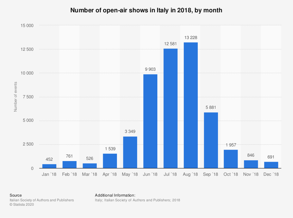 Statistic: Number of open-air shows in Italy in 2018, by month   Statista