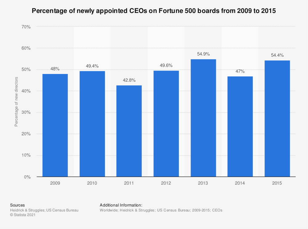 Statistic: Percentage of newly appointed CEOs on Fortune 500 boards from 2009 to 2015 | Statista