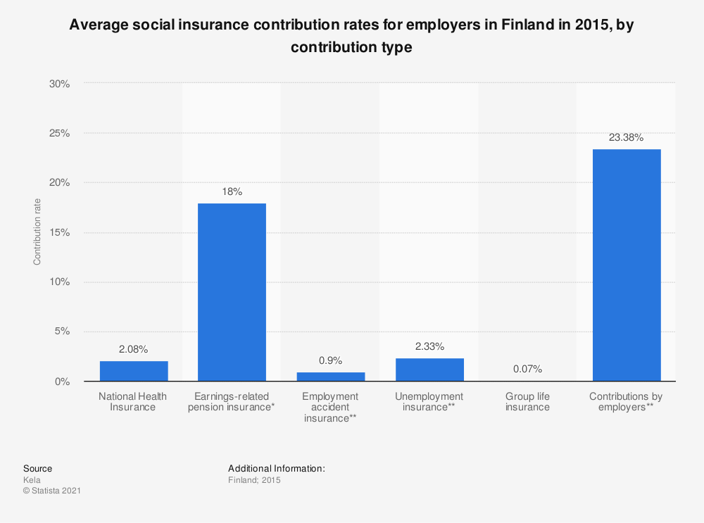 Statistic: Average social insurance contribution rates for employers in Finland in 2015, by contribution type | Statista