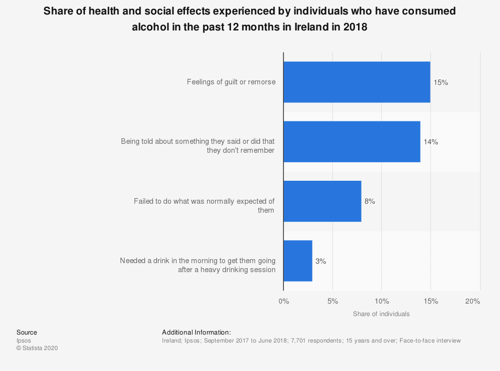 Statistic: Share of health and social effects experienced by individuals who have consumed alcohol in the past 12 months in Ireland in 2018 | Statista