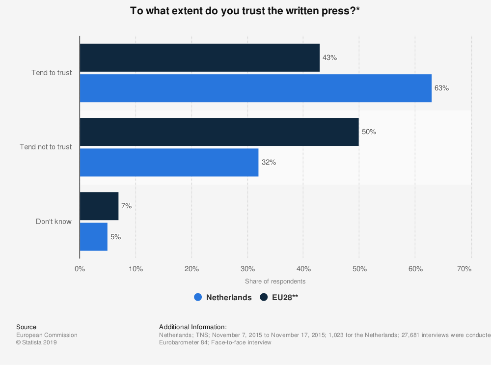 Statistic: To what extent do you trust the written press?* | Statista