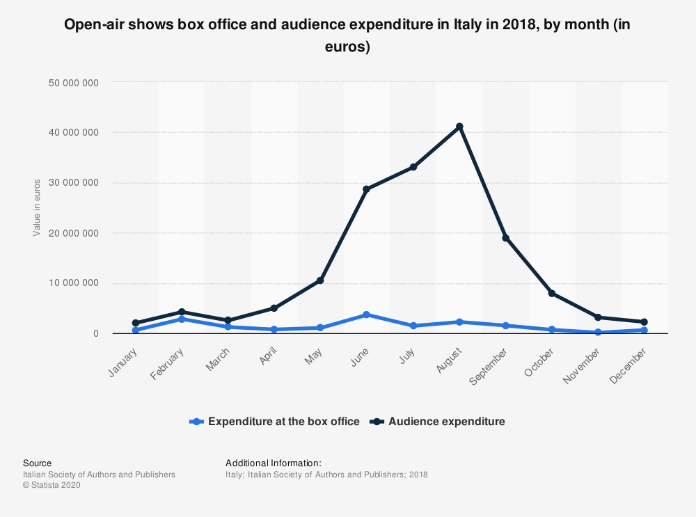 Statistic: Open-air shows box office and audience expenditure in Italy in 2018, by month (in euros) | Statista