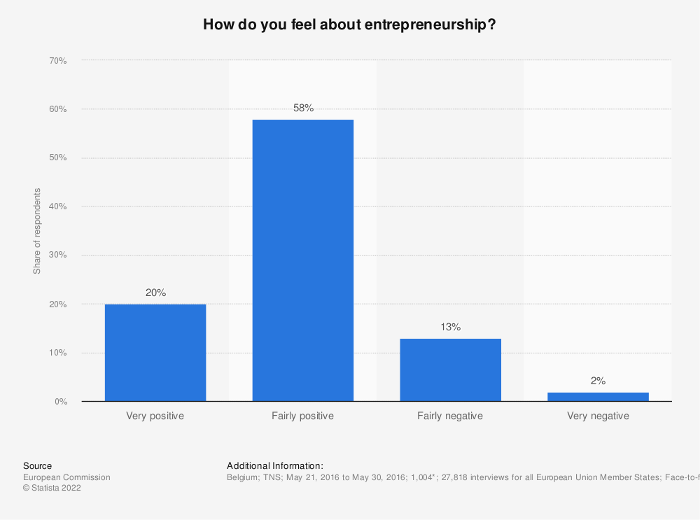Statistic: How do you feel about entrepreneurship? | Statista