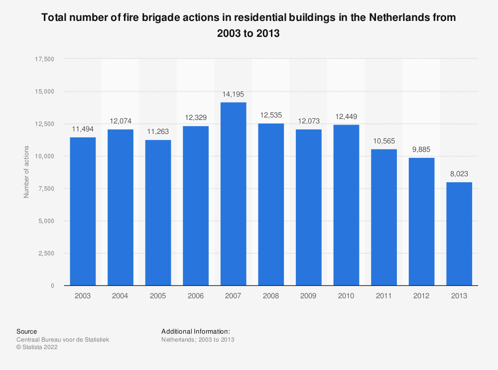 Statistic: Total number of fire brigade actions in residential buildings in the Netherlands from 2003 to 2013 | Statista