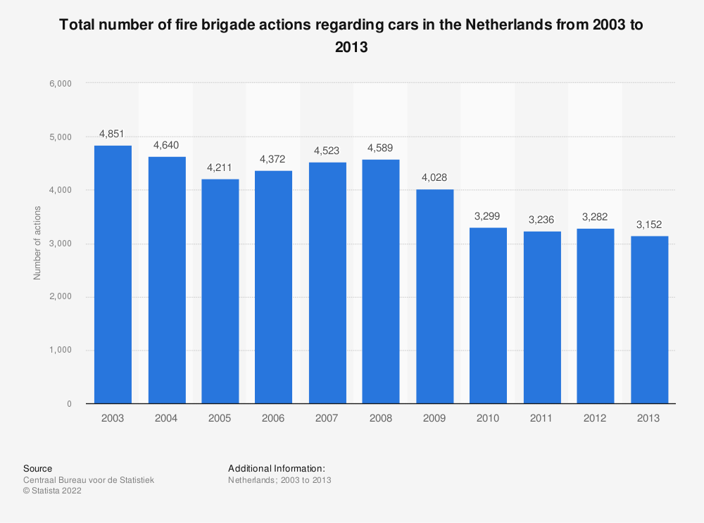 Statistic: Total number of fire brigade actions regarding cars in the Netherlands from 2003 to 2013 | Statista