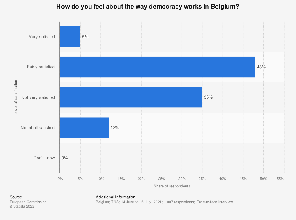 Statistic: How do you feel about the way democracy works in Belgium?  | Statista