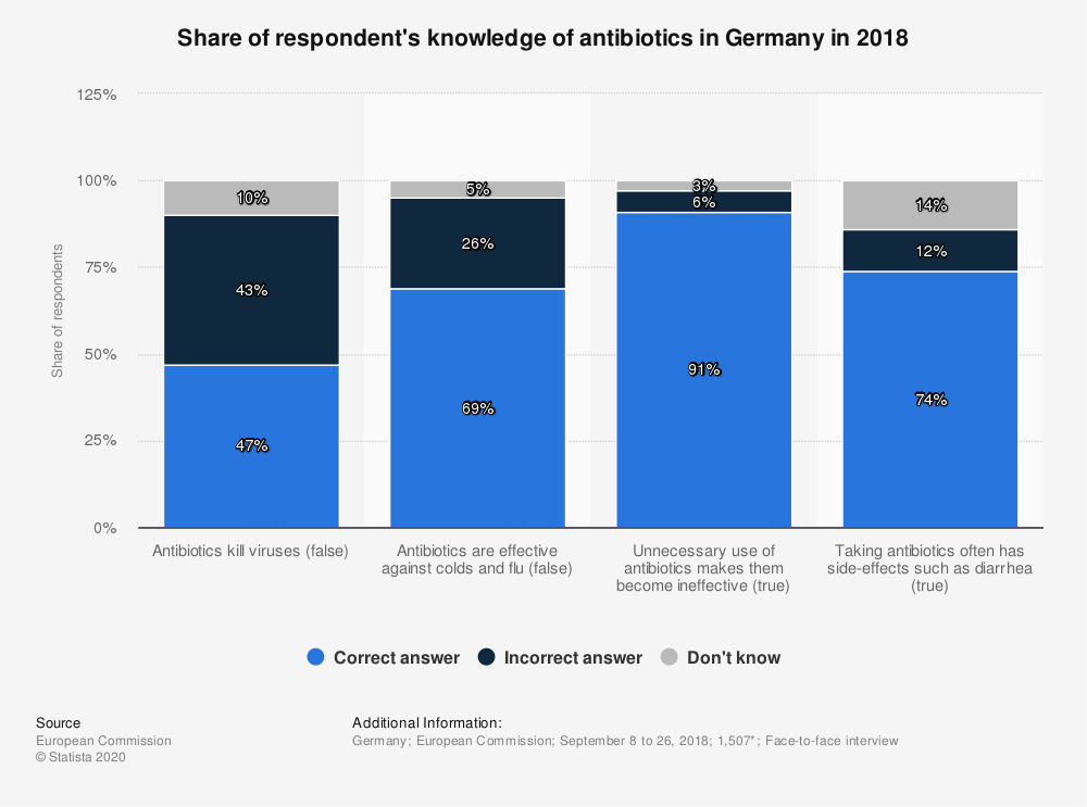 Statistic: Share of respondent's knowledge of antibiotics in Germany in 2018 | Statista